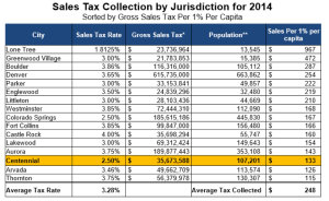 sales_tax_comparison